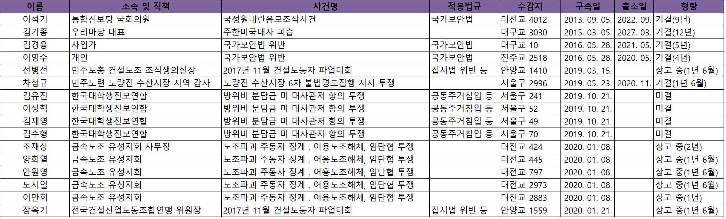 양심수 현황(1월).png