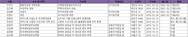 양심수 현황(12월).png