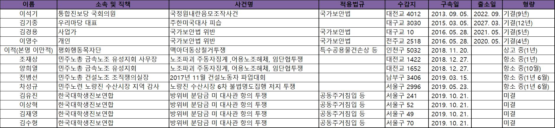 양심수 현황(10월).png