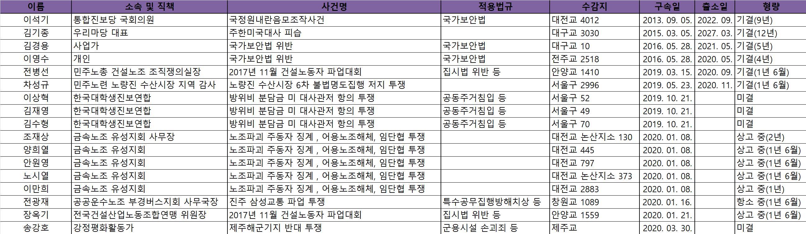 양심수 현황(3월).png