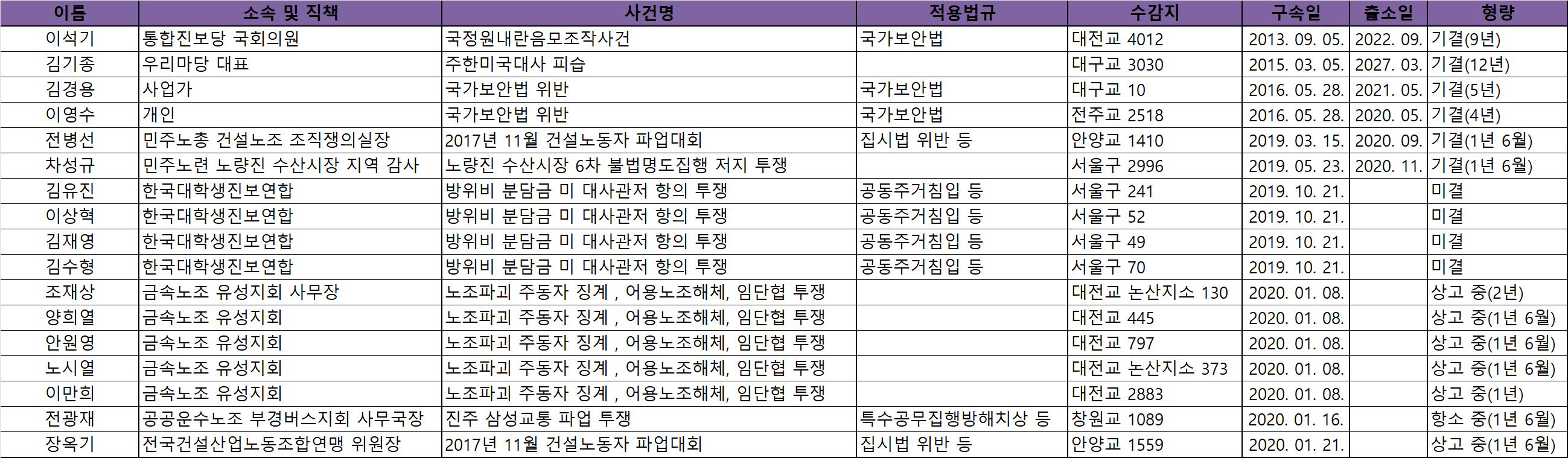 양심수 현황(2월).png