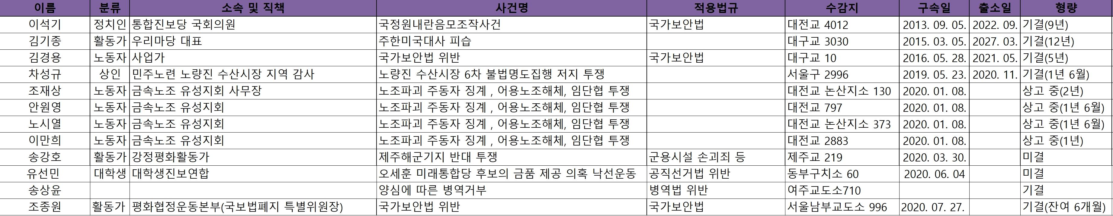20200914양심수현황.jpg